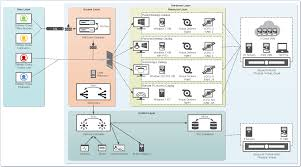 new   xenapp   and xendesktop   visio stencils    citrix blogsif you looked at the xenapp   and xendesktop   blueprint blog  you would have seen a new conceptual diagram based on the citrix  layer model  users