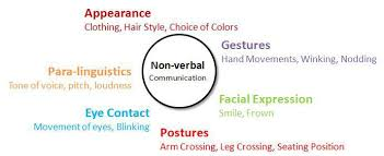 different types of non verbal communication and how they make or        non verbal communication