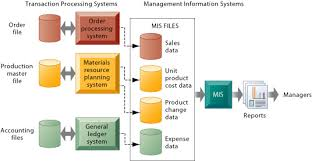 management information systems      chapter in the system illustrated by this diagram  three tps supply summarized transaction data to the mis reporting system at the