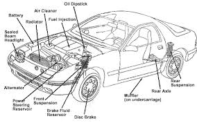 car engine  s names and functions   engine car  s and    car engine  s names and functions   engine car  s and component diagram