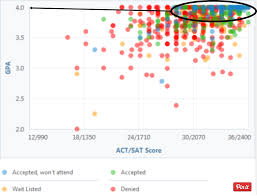 how to get into university of chicago admissions requirements it s a chart of university of college admissions statistics see all those little blue and green dots they represent the students that were accepted