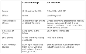 and effect of pollution essay cause and effect of pollution essay