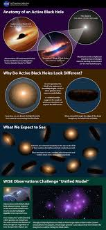 best ideas about black holes universe outer anatomy of an active black hole infograph