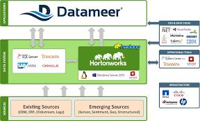 datameer hortonworks the datameer playground a virtual appliance combining datameer and sandbox a turnkey hadoop evaluation environment