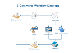 what is the easiest way to create a workflow diagram    quorayou can also learn how to create workflow diagrams here