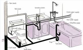 plumbing diagram for small bathroom   bathroom design ideasshower drain plumbing diagrams diagram bathroom sink design ideas