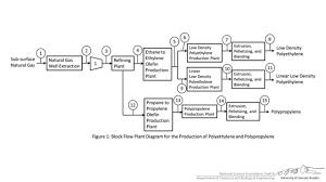 block flow diagram examples   youtubeblock flow diagram examples
