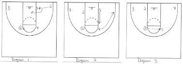 elizabethtown college   flex offense  article    the basketball    we have found the down screen will clog up the lane  after the  sets the flex screen and  flairs   comes up the lane line to receive the ball from