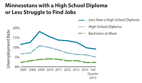 key groups of minnesotans still struggling to work in and those a high school degree or less is narrowing minnesotans lower levels of education still it more difficult to get a job