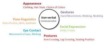 nonverbal communication   communication strategy by sexysimplegroupnon verbal communication
