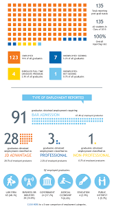 employment statistics school of law class of 2015 employment statistics employment categories