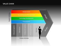 powerpoint slide   value chain diagram   d   multicolor       powerpoint slide   value chain diagram  d multicolor   values