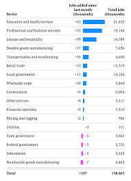 after years jobs are back in the u s % people employed now us job growth 2014 by industries
