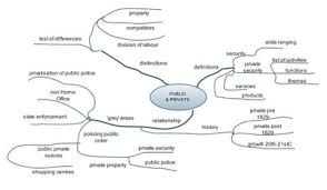 essay mind map  university of leicester essay mind map