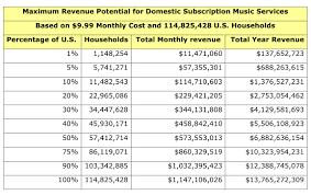 music clout spotiwhy are subscription music services a in theory subscription music s 13 75 billion dollar potential returns the music industry to its glory