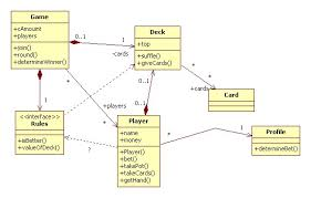 software modeling   autumn   exercise class diagram for card game