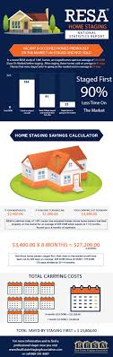 gabriel home staging dining home staging works homes staged before listing will sell faster if you