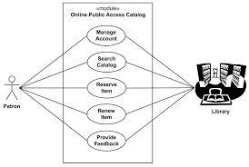examples of uml diagrams   use case  class  component  package    e library online public access catalog  opac  uml use case diagram example