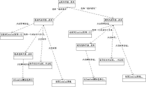 msf cmmi系列之storyboard scenarios (screenshots screen flow    第三步:做screen flow diagram。 screenshots是死的,需要串起来,通过操作串起来就是screen flow diagram了。