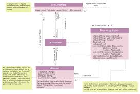 uml diagrams with conceptdraw pro   uml class diagrams    class diagram tool
