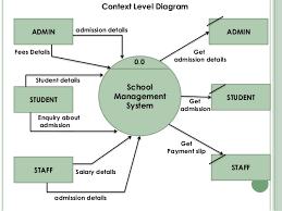 school management systemdata flow diagram