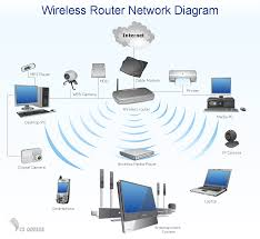 home area networks  han   computer and network examples   personal    wireless router home area network diagram   computer and networks solution sample