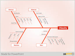 how to use the fishbone diagram in your ppt templatesanalyze obesity problems using ishikawa diagram