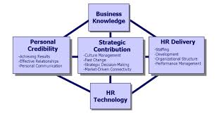 human resource management roles knowledge center hr competences human resource competency study at the university of michigan business school
