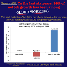 reasons senate democrats should act on house passed jobs reason 32 in the last six years 99% of net job growth has been among older workers
