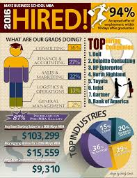 mba ms employment statistics career management center mba ms employment statistics