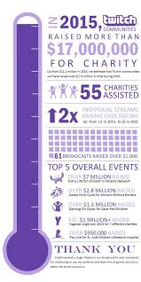 Twitch Gives Back: 2015 Charity Recap