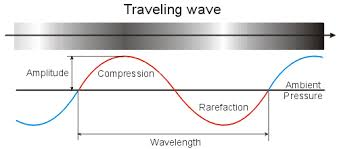 the physics of sound   the method behind the musicproperties of a wave