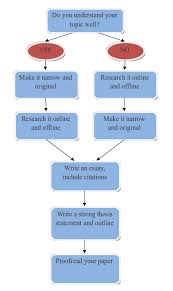 help writing papers   dissertation services uk gradesunit   writing scientific papers  prev page  unit   next page  this unit will help you write better scientific papers in english
