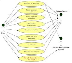 dev sahana mobile diagrams   sahana wikiuse case diagram