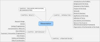 dissertation   Innovation in IT Management dissertation mindmap jpeg