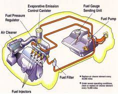 engine  car  s and cars on pinterestbasic car  s diagram   fuelinject jpg    bytes