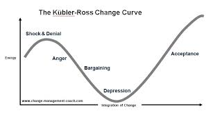 kubler ross five stage model