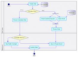 business process diagrams  analysis