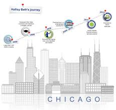 hallisy beth bruchs career journey deloitte us careers life hallisy s career journey