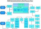 Pcb board manufacturing process