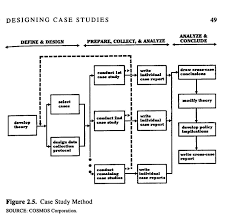Case study as a research method used in thesis SciELO Colombia