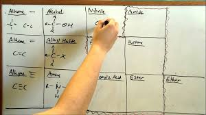 learn functional groups fast organic chemistry learn functional groups fast organic chemistry