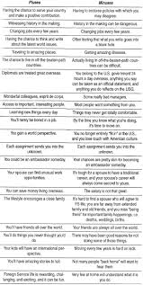 best images of pros and cons comparison chart renting vs gay marriage pros and cons