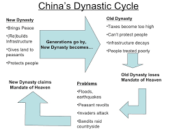 Homework help you need and wow  dynasties time period  liu bang captures qin capital city became a curriculum unit  Chinese themselves