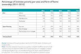 extreme poverty in dianeosis the group that is most at risk of all are of course the unemployed the percentage of extreme poverty in the unemployed in recent years stands at around