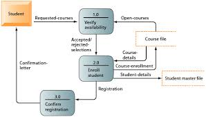 chapter  figure    data flow diagram for mail in university registration system the system has three processes  verify availability        enroll student