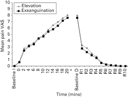 a single blind randomised controlled trial of the impact on figure