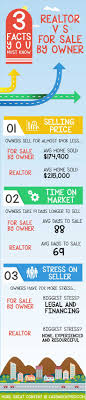 17 best images about for by owner home flyer 3 facts you must know realtors vs fsbo are there differences does a