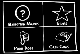 bcg matrix explained smi bcg matrix is divided into 4 cells stars question marks dogs and cash