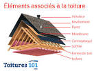 Quels sont les composants d une toiture? Tendance travaux, le